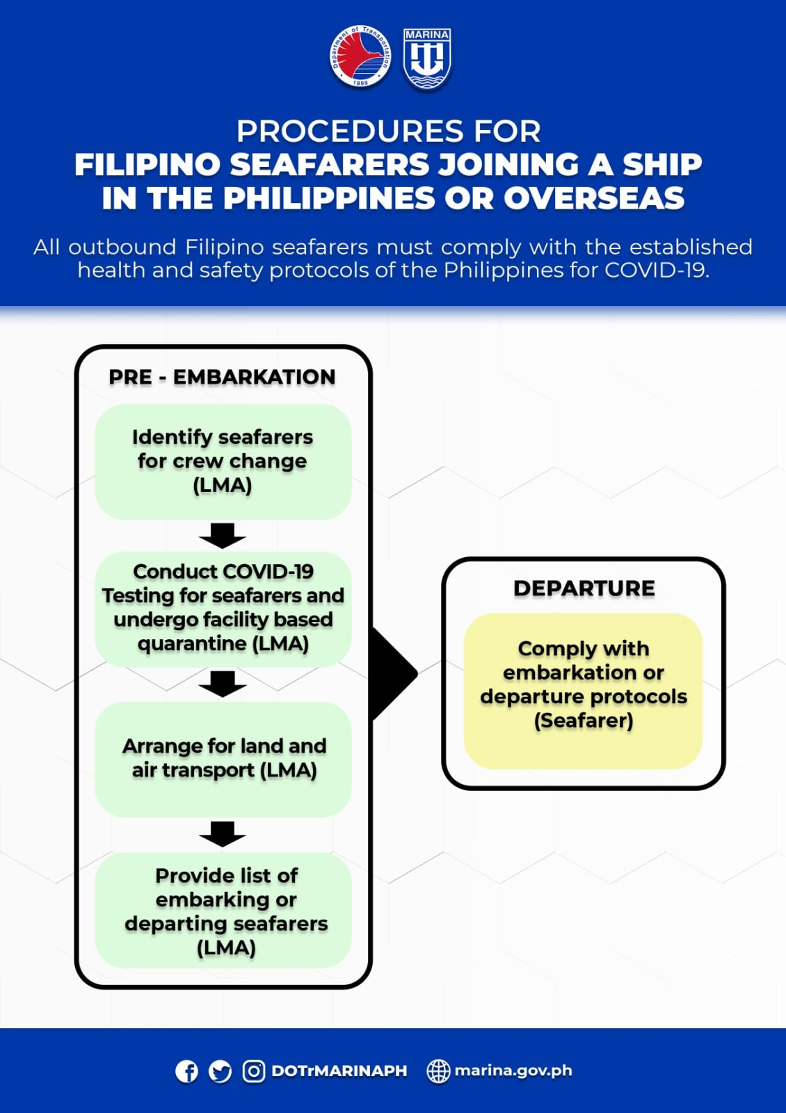 MARINA Filipino Seafarers Joining a Ship in the Philippines or Overseas